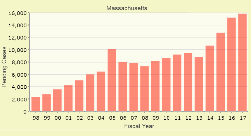 The rising backlog of pending cases in Boston immigration court. Graphic courtesy TRAC's Immigration Project