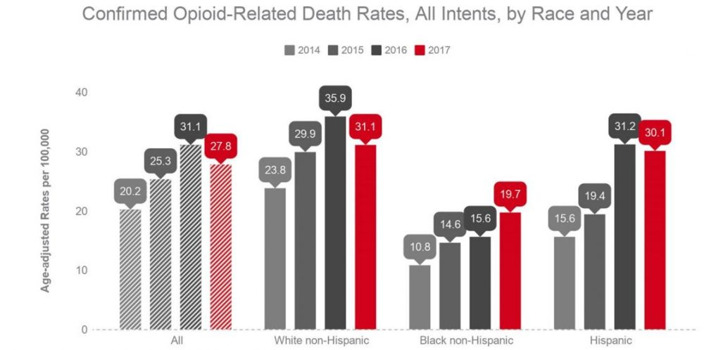 Confirmed Opioid-Related Death Rates, All Intents, by Race and Year. Courtesy of Mass. DPH