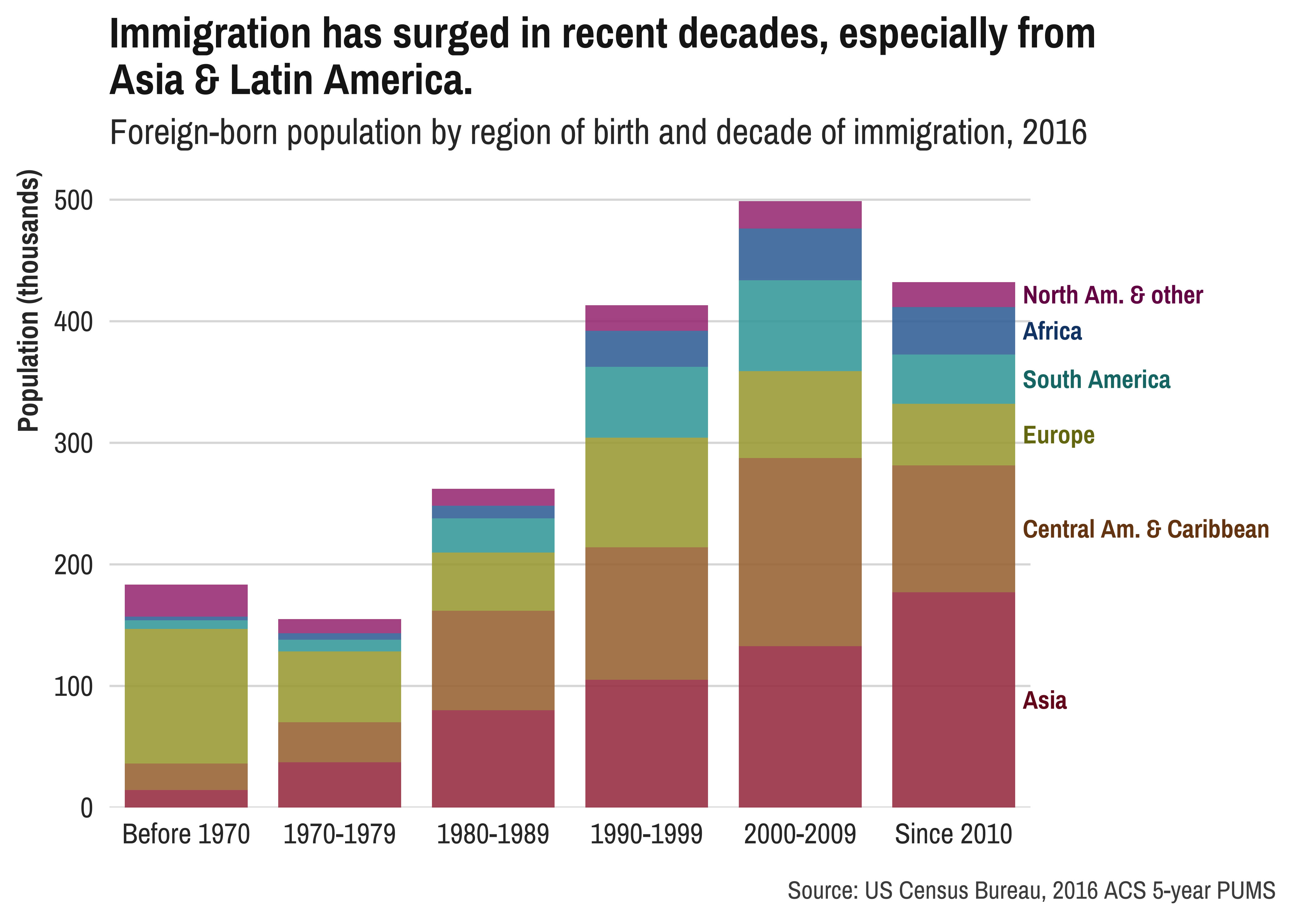 Immigration has surged in recent decades, especially from Asia and Latin America. Graph courtesy of DataHaven