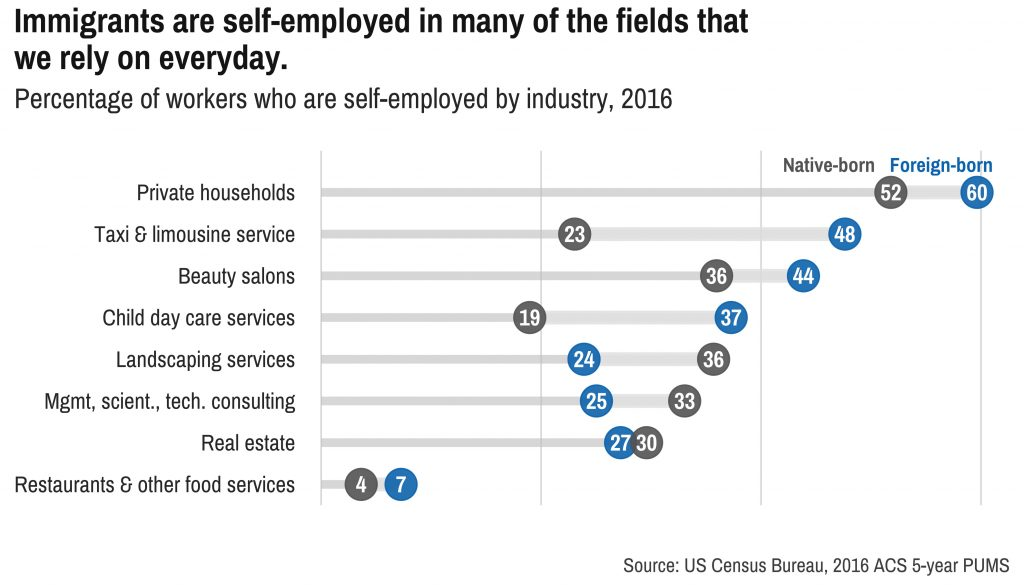 Immigrants are self-employed in many of the fields that we rely on everyday. Graph courtesy of DataHaven