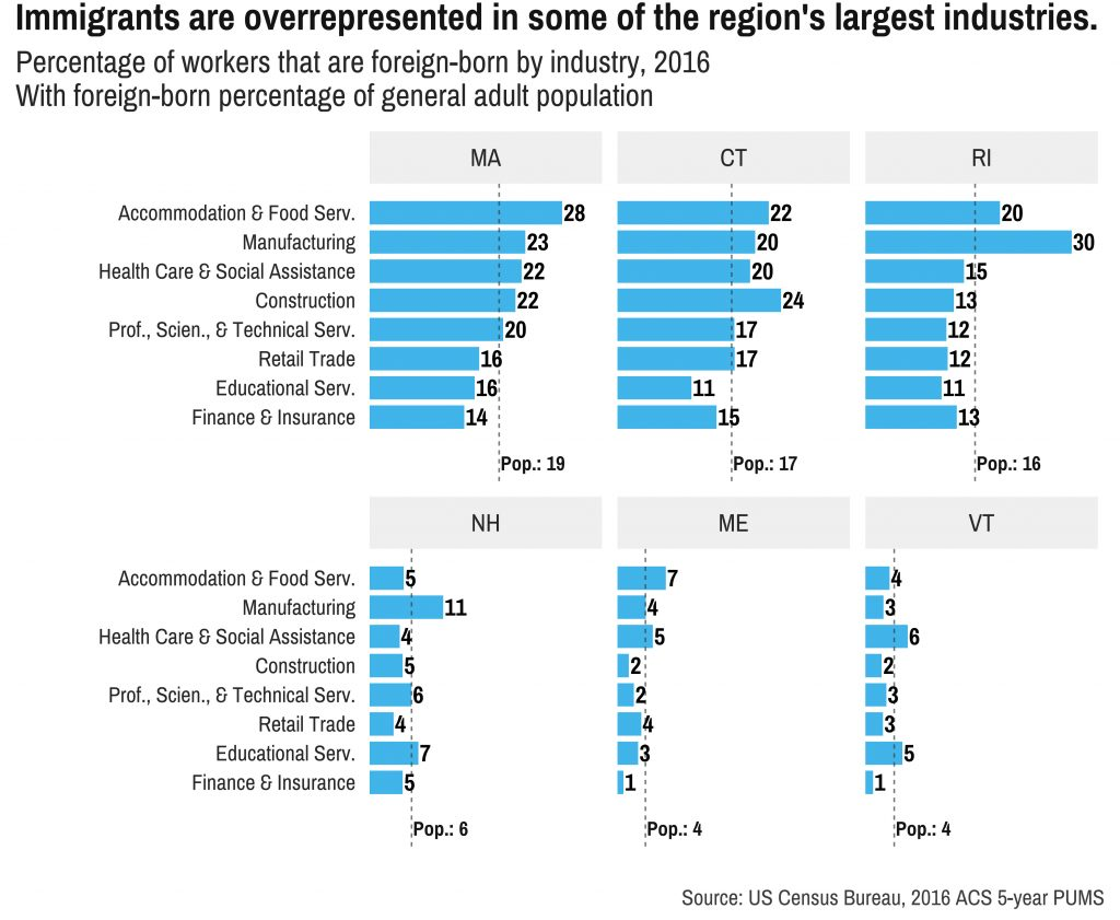Immigrants are over-represented in some of the region's largest industries. Photo courtesy of DataHaven