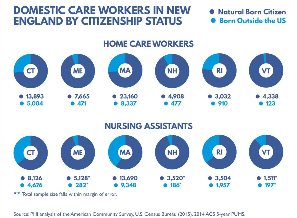 """Domestic Care Workers in New England by Citizenship Status"" Graph by DataHaven"