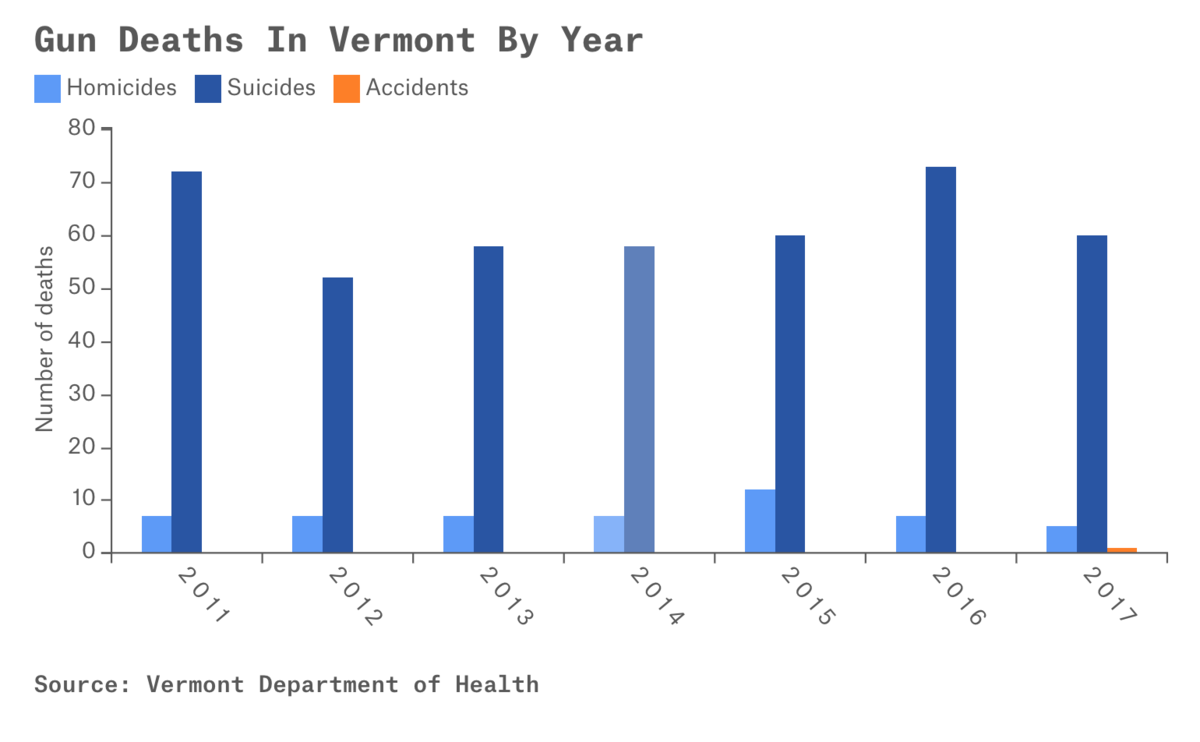 Credit data: Vermont Department of Health