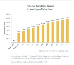 Projected Cumulative Growth in New England Solar Power. Source: ISO New England, 2018 PV Forecast, May 2018