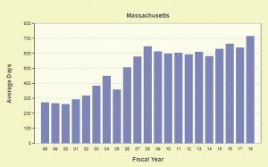 Average wait time in days in Boston. Courtesy of TRAC's immigration court backlog tool