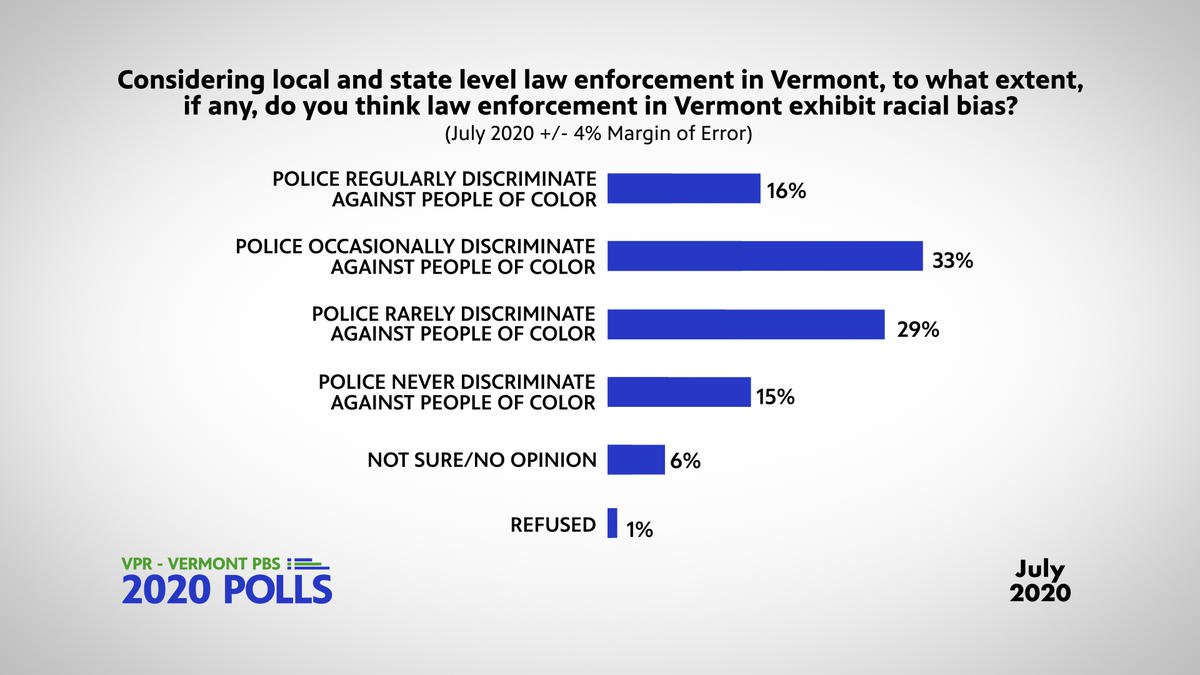 discrimination-law-enforcement-july-2020-poll