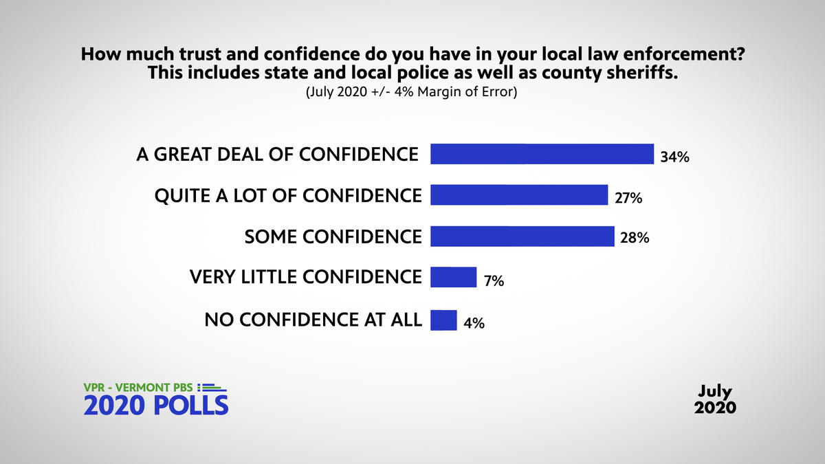 police-confidence-july-2020-poll